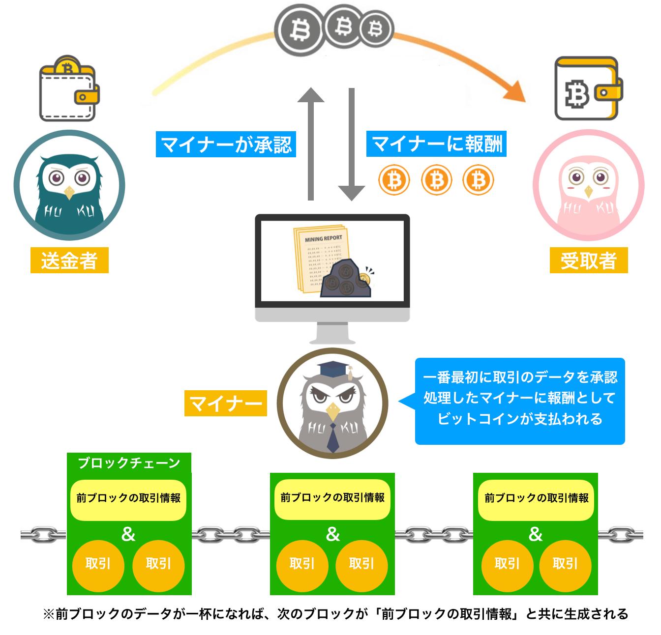 ブロックチェーンの記録管理(分散型)