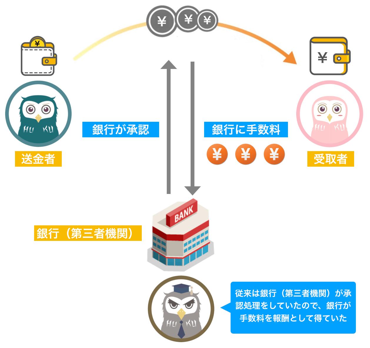 従来の記録管理(集中型)