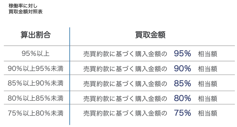 BHP買取金額対照表